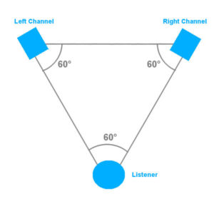 モニタースピーカーの正しい設置角度の画像